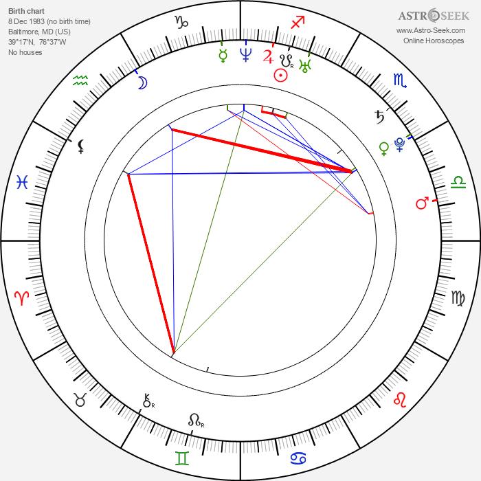 Utkarsh Ambudkar - Astrology Natal Birth Chart