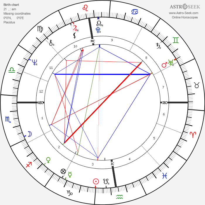 Uto Ughi - Astrology Natal Birth Chart