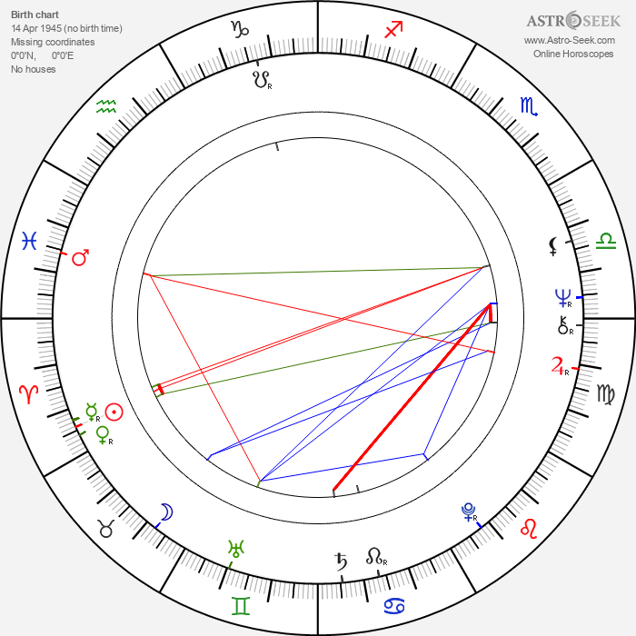 Uwe Beyer - Astrology Natal Birth Chart