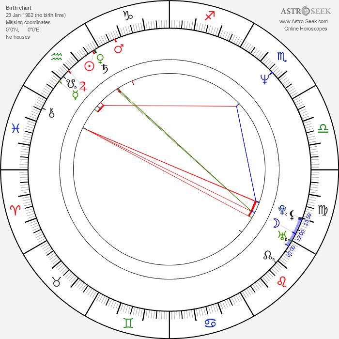 Uwe Bohm - Astrology Natal Birth Chart