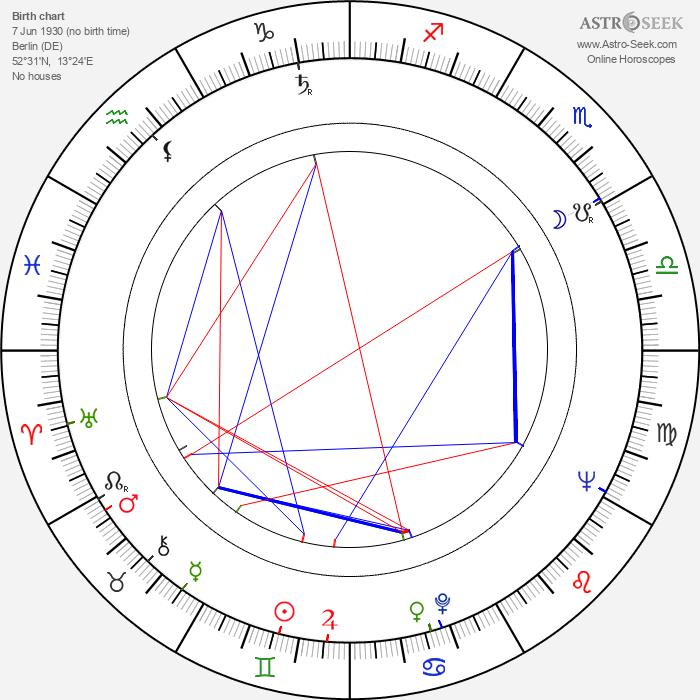 Uwe-Jens Pape - Astrology Natal Birth Chart
