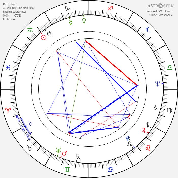 Uwe Kockisch - Astrology Natal Birth Chart