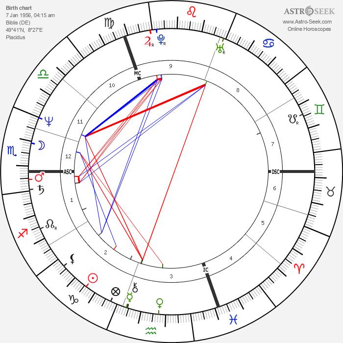 Uwe Ochsenknecht - Astrology Natal Birth Chart