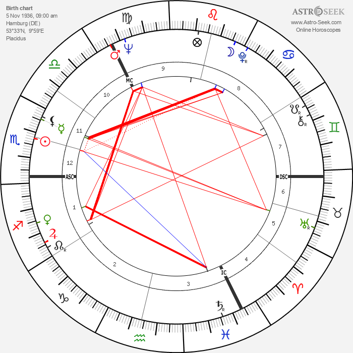 Uwe Seeler - Astrology Natal Birth Chart