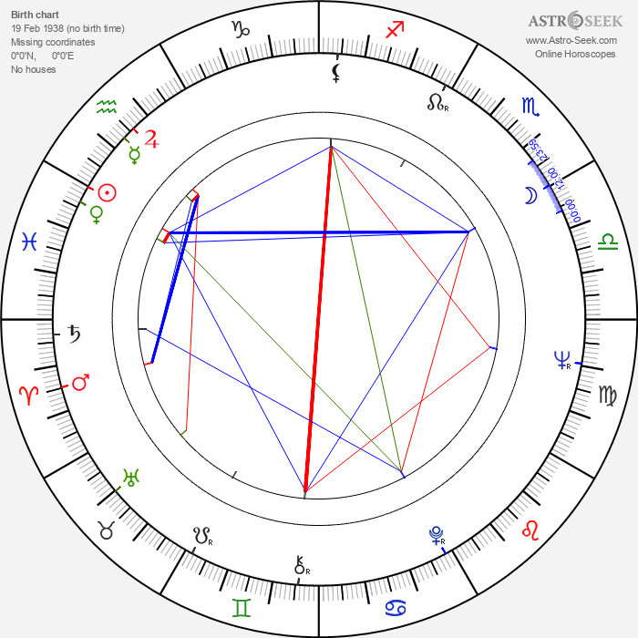 Uzmaan Saparov - Astrology Natal Birth Chart