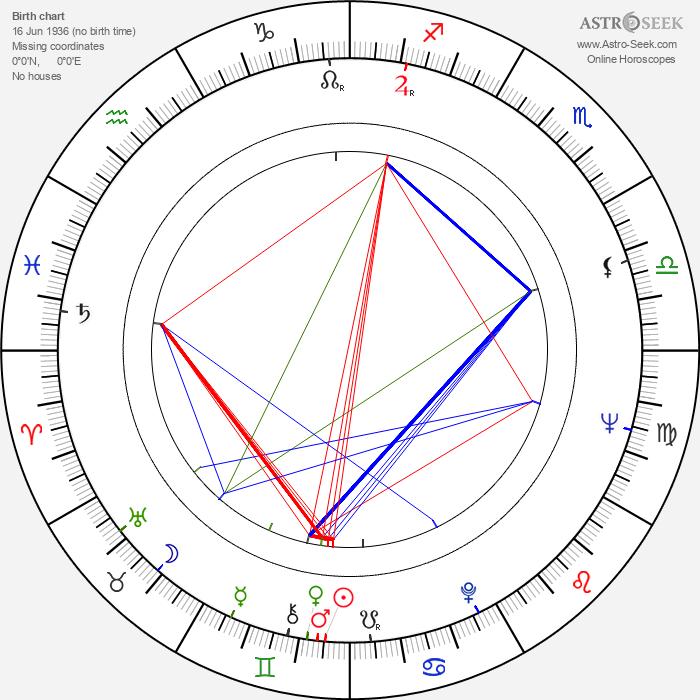 V. Shurupov - Astrology Natal Birth Chart
