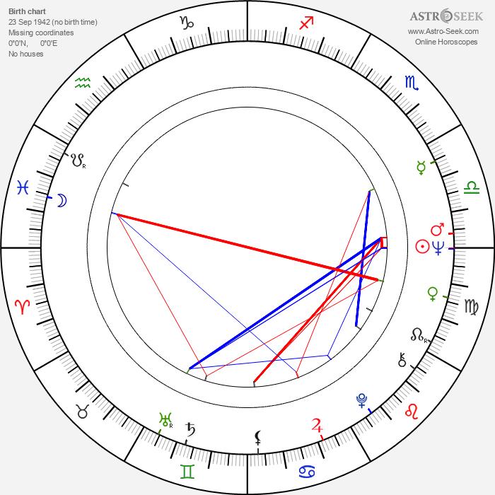 Václav Antoš - Astrology Natal Birth Chart