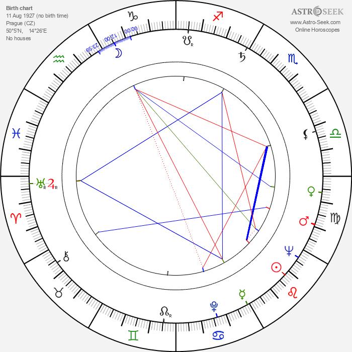 Václav Babka - Astrology Natal Birth Chart