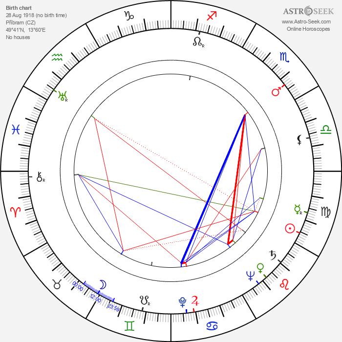 Václav Bedřich - Astrology Natal Birth Chart