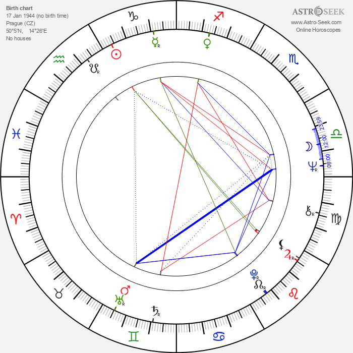 Václav Bělohradský - Astrology Natal Birth Chart