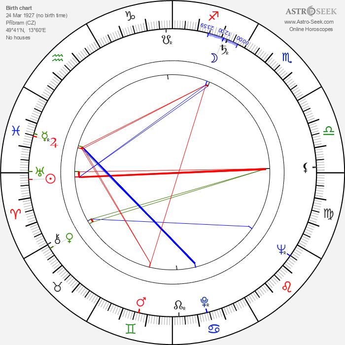 Václav Beránek - Astrology Natal Birth Chart