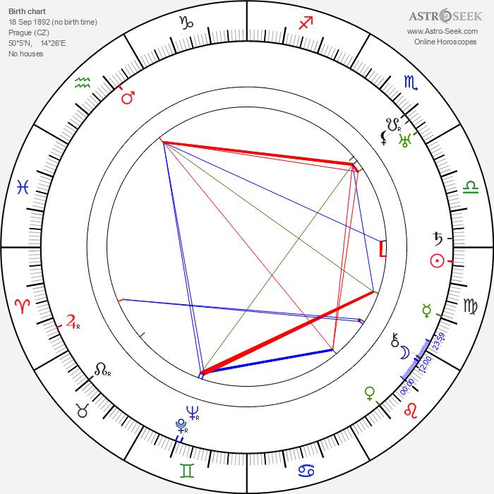 Václav Binovec - Astrology Natal Birth Chart