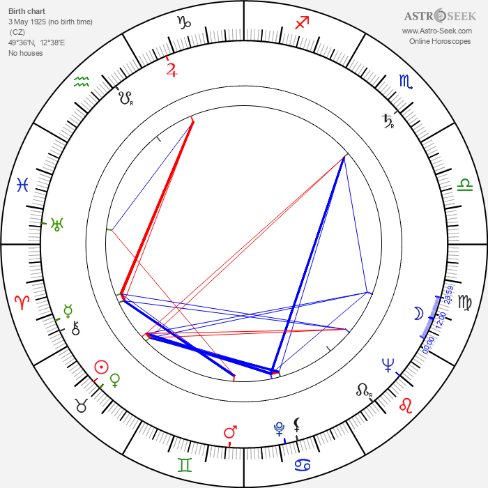 Václav Borovička - Astrology Natal Birth Chart