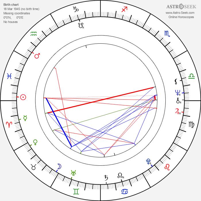 Václav Fiala - Astrology Natal Birth Chart