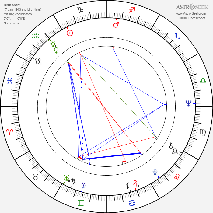 Václav Filip - Astrology Natal Birth Chart