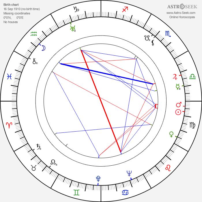 Václav Hanuš - Astrology Natal Birth Chart