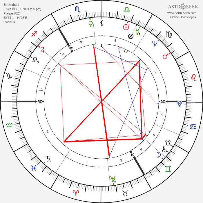 Václav Havel - Astrology Natal Birth Chart