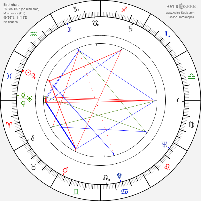 Václav Hladík - Astrology Natal Birth Chart