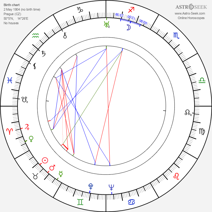 Václav Holzknecht - Astrology Natal Birth Chart