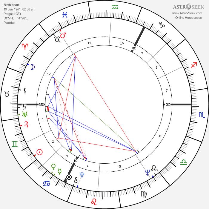 Václav Klaus - Astrology Natal Birth Chart