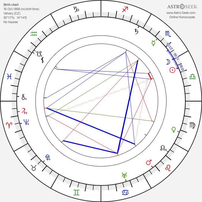 Václav Klement - Astrology Natal Birth Chart