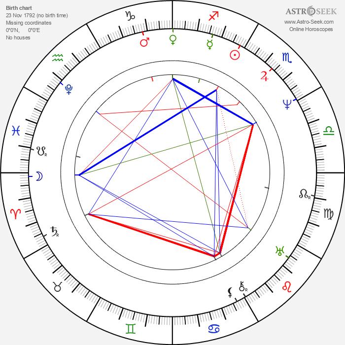 Václav Kliment Klicpera - Astrology Natal Birth Chart