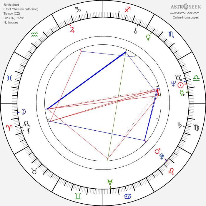Václav Knop - Astrology Natal Birth Chart