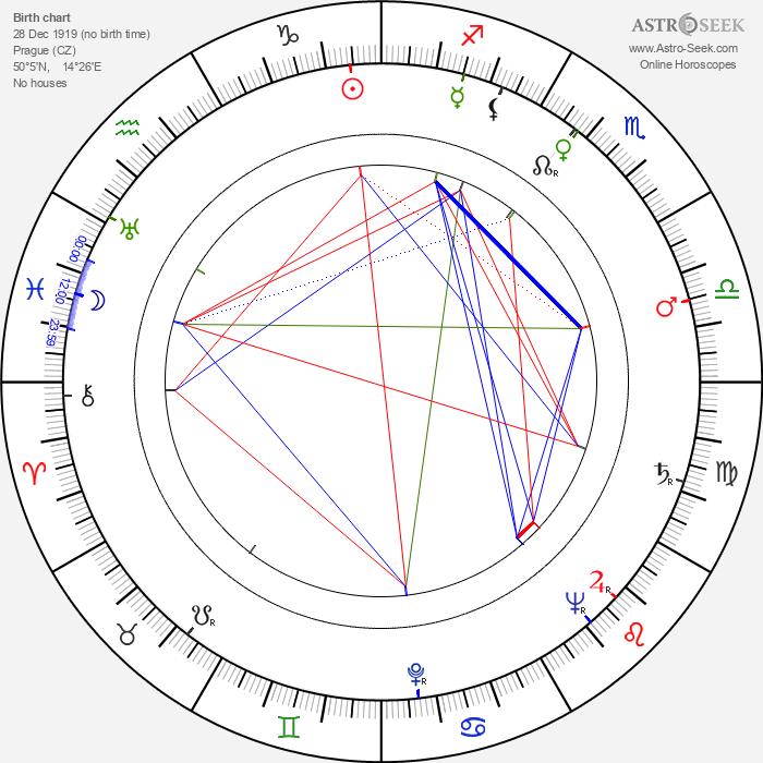 Václav Král - Astrology Natal Birth Chart