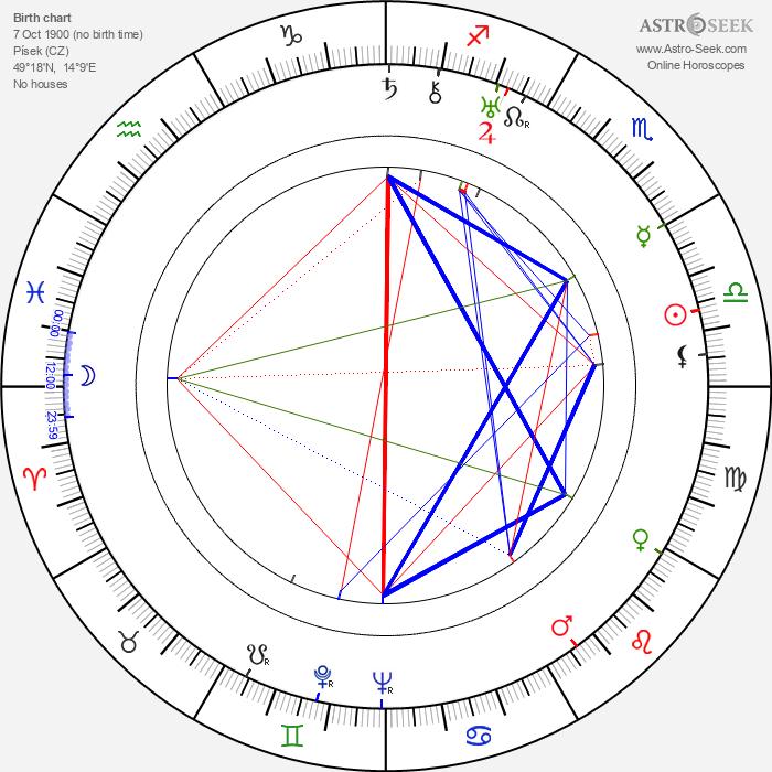 Václav Krška - Astrology Natal Birth Chart