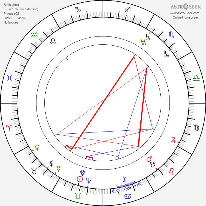 Václav Kubásek - Astrology Natal Birth Chart