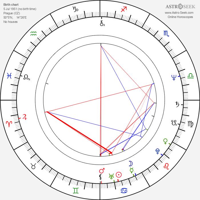 Václav Kučera - Astrology Natal Birth Chart