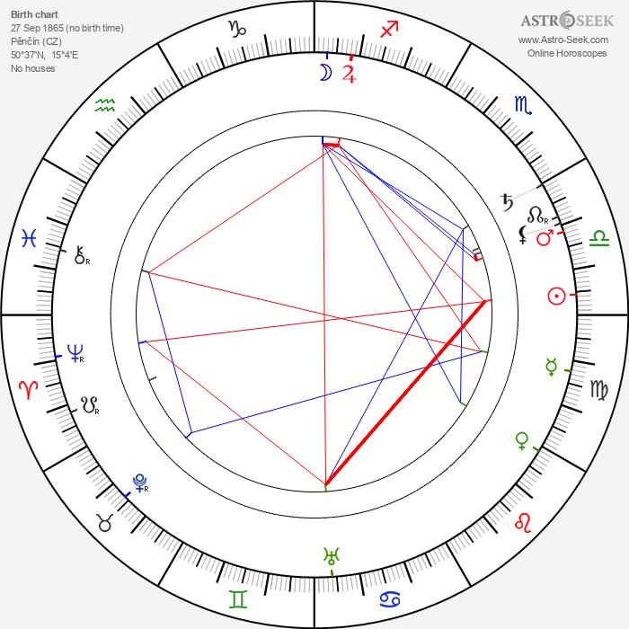 Václav Laurin - Astrology Natal Birth Chart