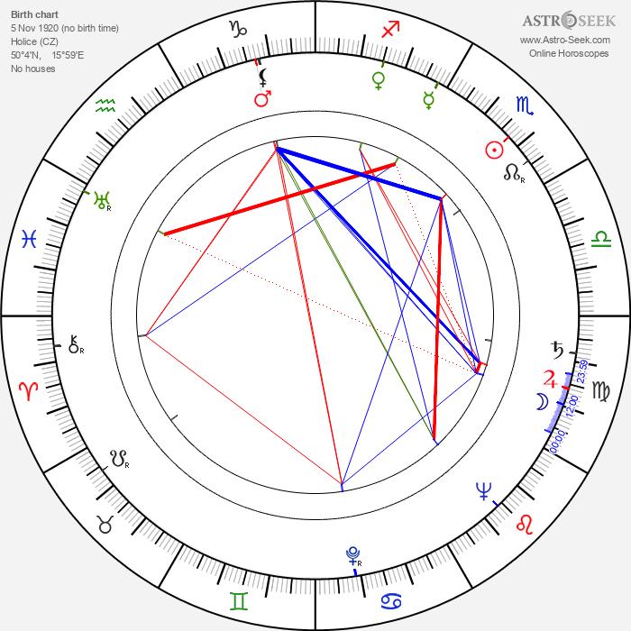 Václav Lohniský - Astrology Natal Birth Chart