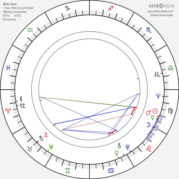 Václav Mareš - Astrology Natal Birth Chart
