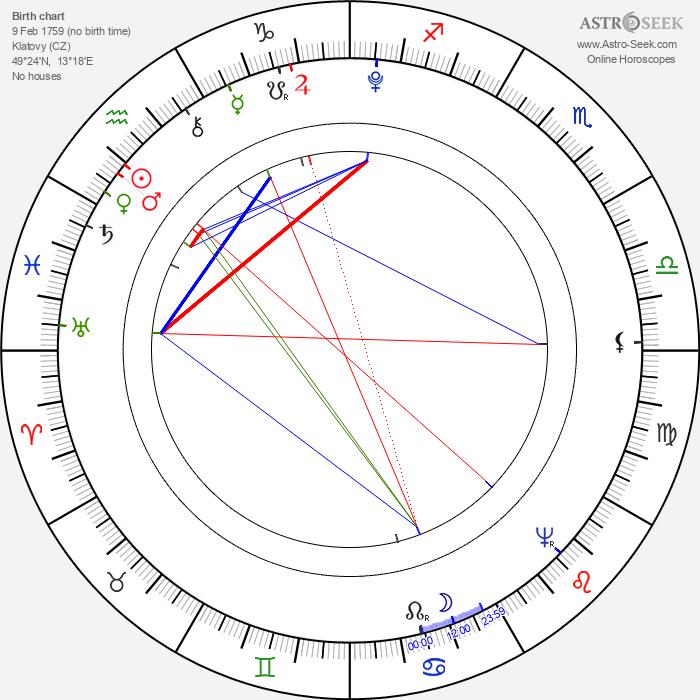 Václav Matěj Kramérius - Astrology Natal Birth Chart