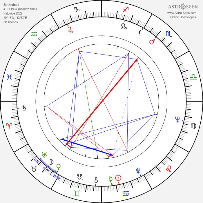Václav Matějka - Astrology Natal Birth Chart