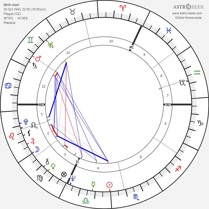 Václav Neckář - Astrology Natal Birth Chart