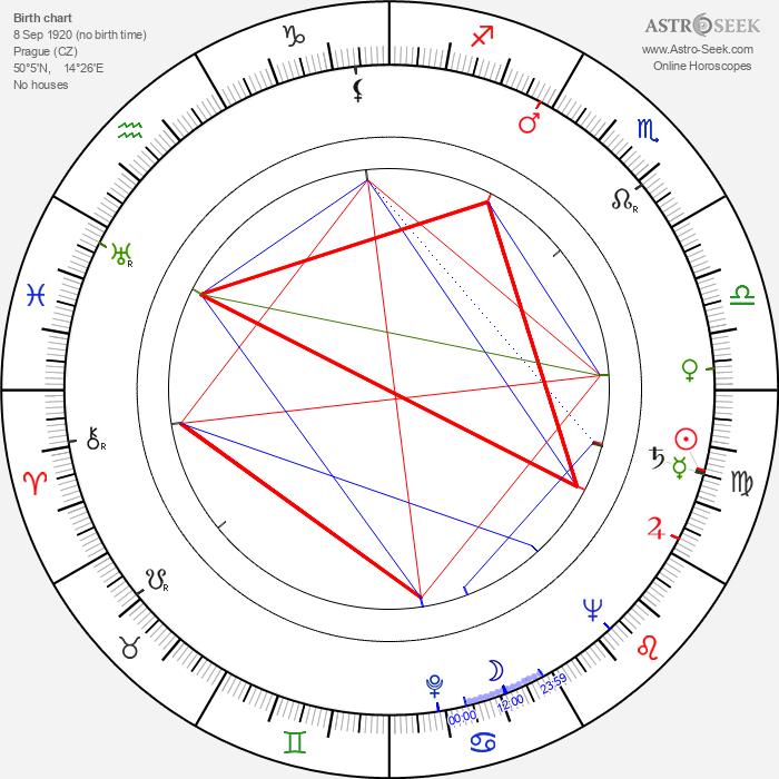 Václav Pavel Borovička - Astrology Natal Birth Chart