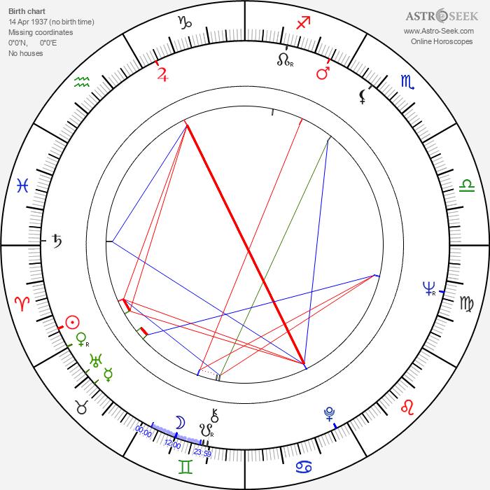 Václav Petrus - Astrology Natal Birth Chart