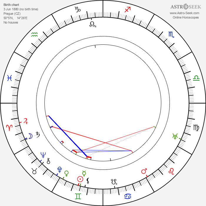 Václav Poláček - Astrology Natal Birth Chart