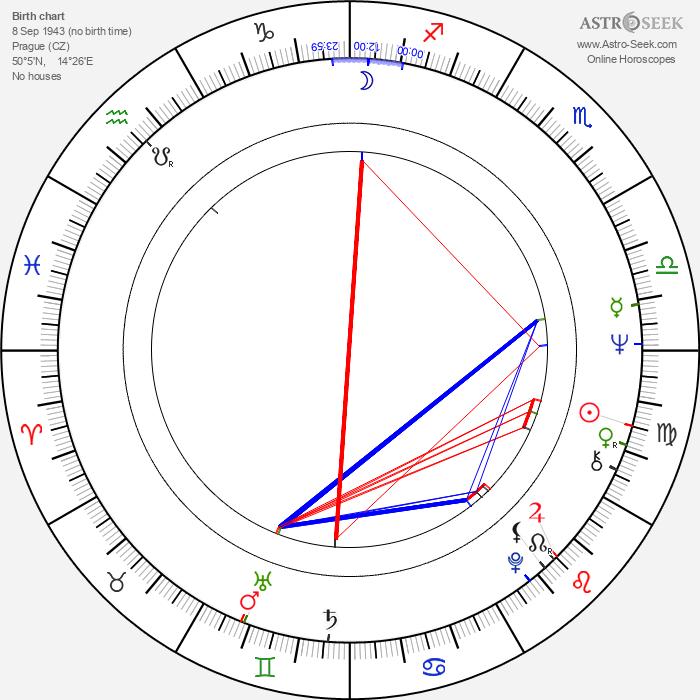 Václav Postránecký - Astrology Natal Birth Chart