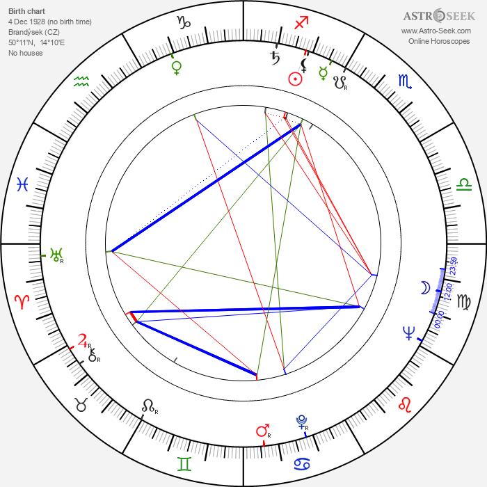 Václav Sklenář - Astrology Natal Birth Chart