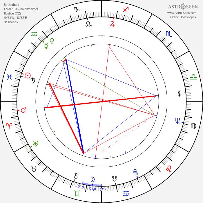 Václav Sloup - Astrology Natal Birth Chart