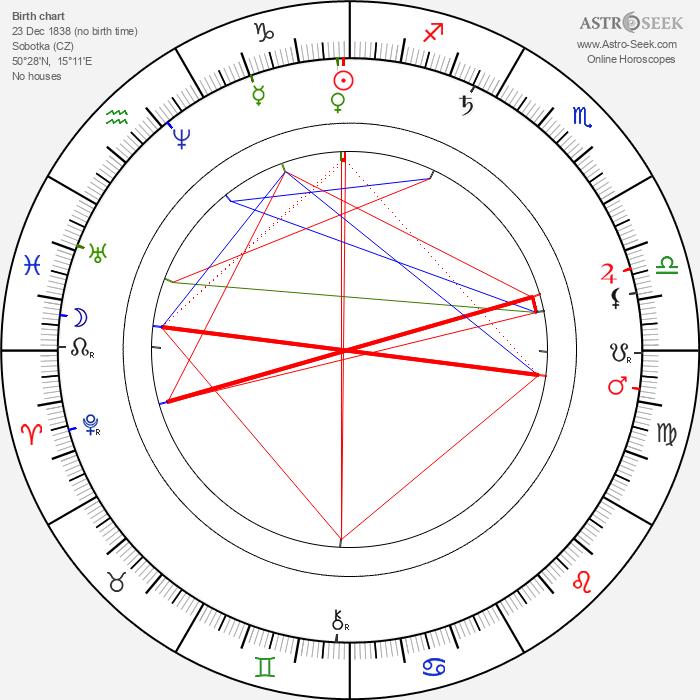 Václav Šolc - Astrology Natal Birth Chart