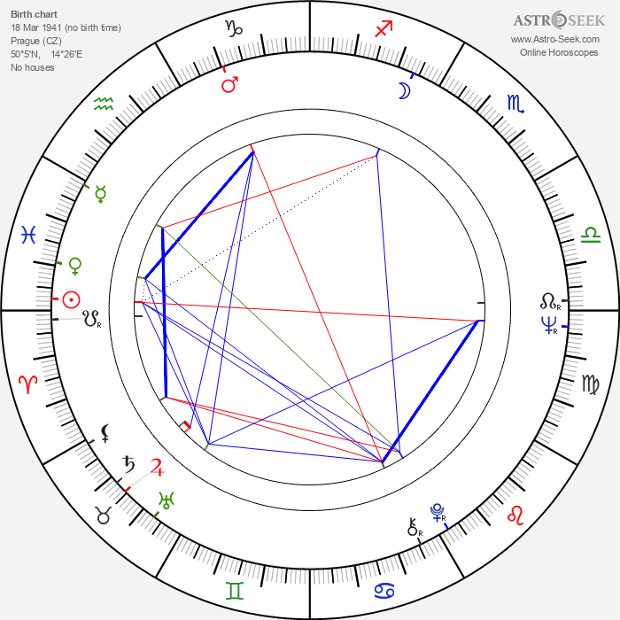 Václav Šrámek - Astrology Natal Birth Chart