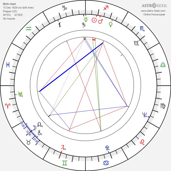 Václav Stýblo - Astrology Natal Birth Chart