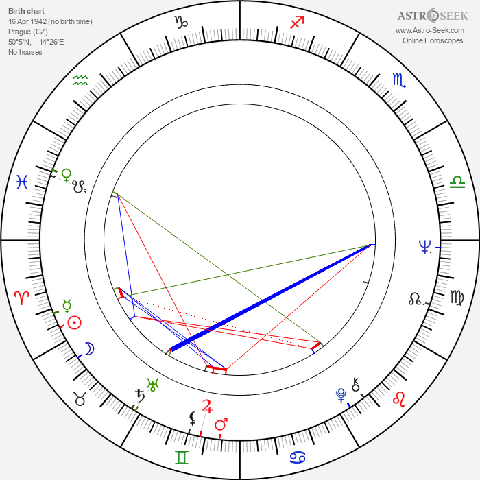 Václav Svěrák - Astrology Natal Birth Chart