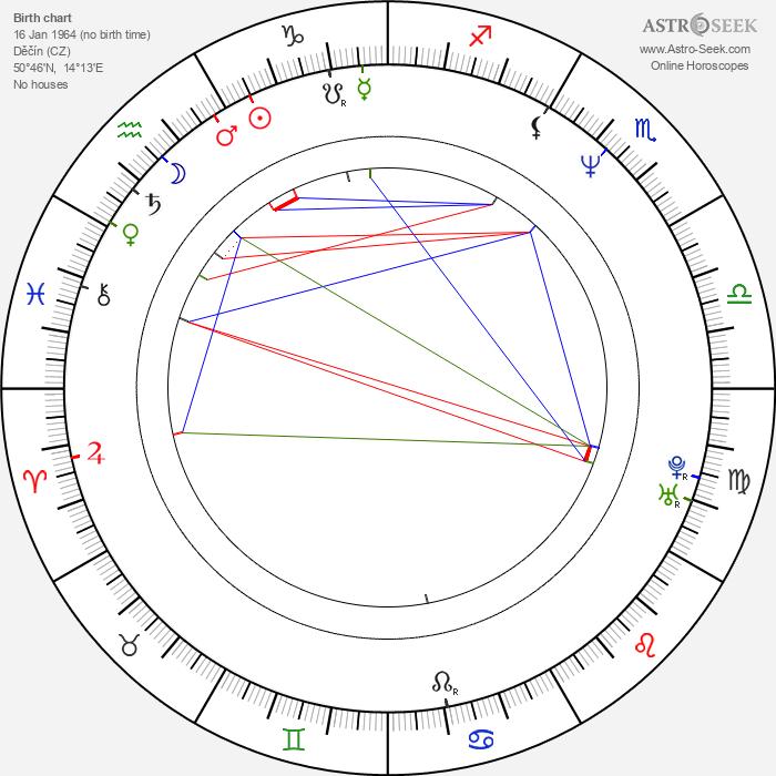 Václav Svoboda - Astrology Natal Birth Chart