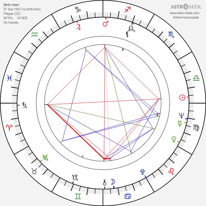 Václav Syřiště - Astrology Natal Birth Chart