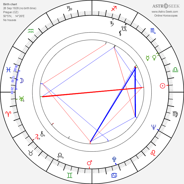 Václav Táborský - Astrology Natal Birth Chart